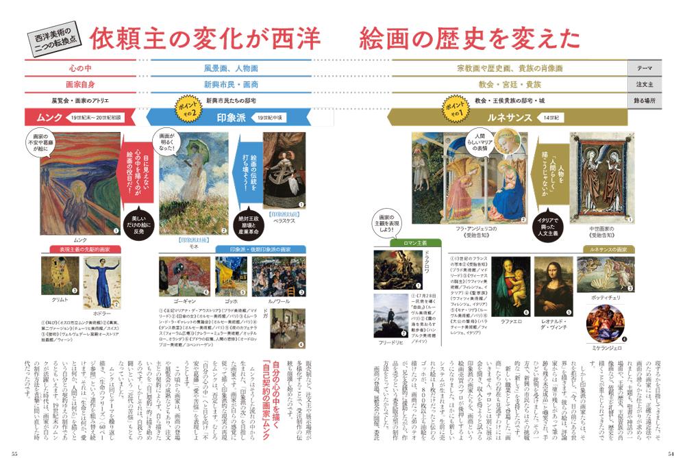 アート歴史図